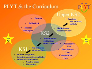 PLYT and the maths curriculum
